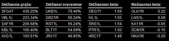 akciju_rinka