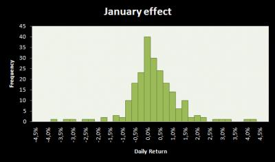 sausio_efektas_january_effect